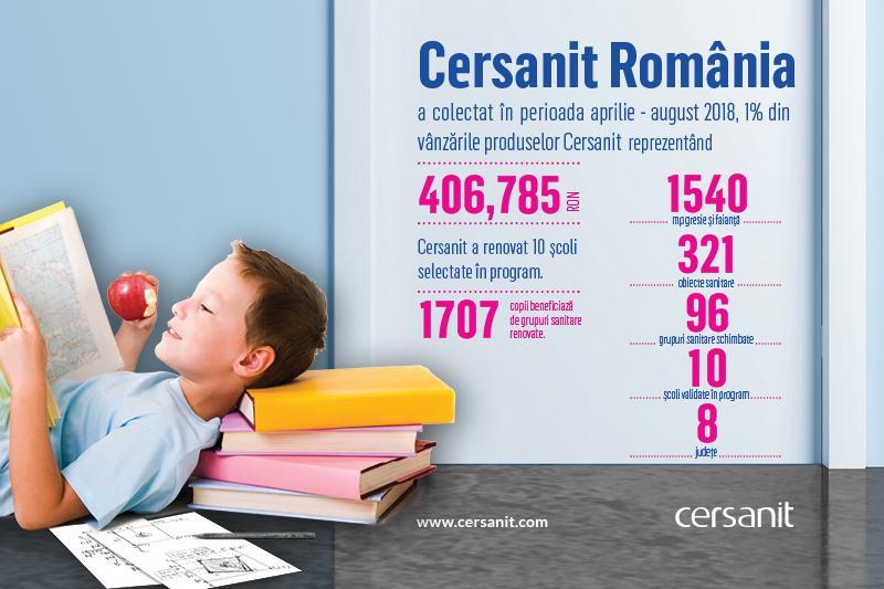 Proiect CERSANIT in scolile publice romanesti