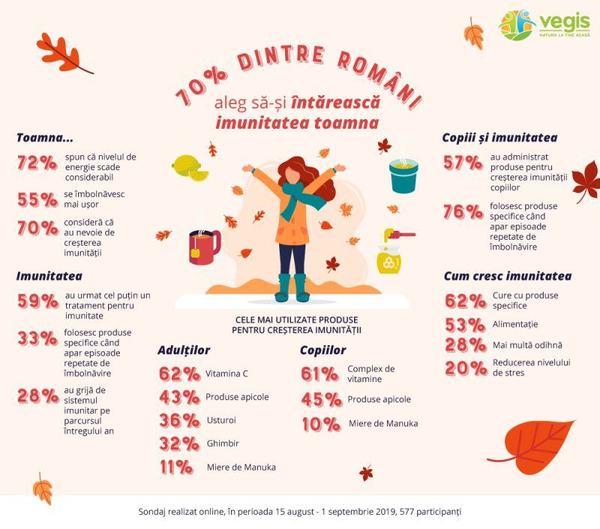 Infografic-Imunitate-Vegis