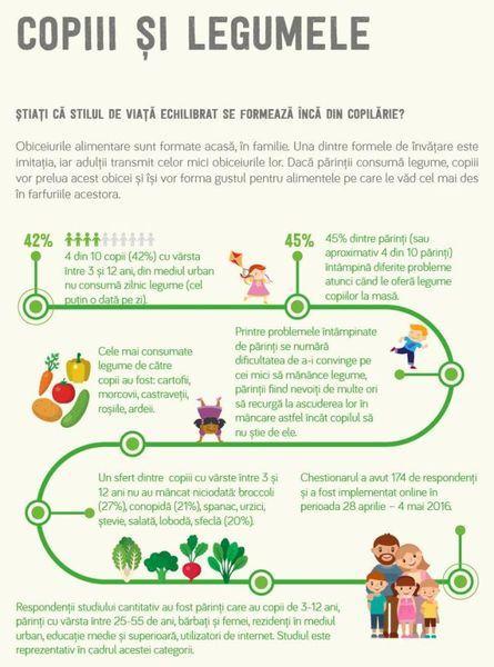 Ghidul Scoala Legumelor sau cum ii pot convinge parintii pe copii sa manance legume