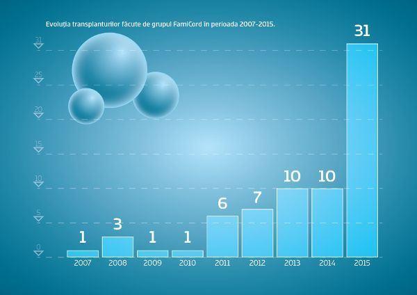A crescut numarului de transplanturi cu celule stem