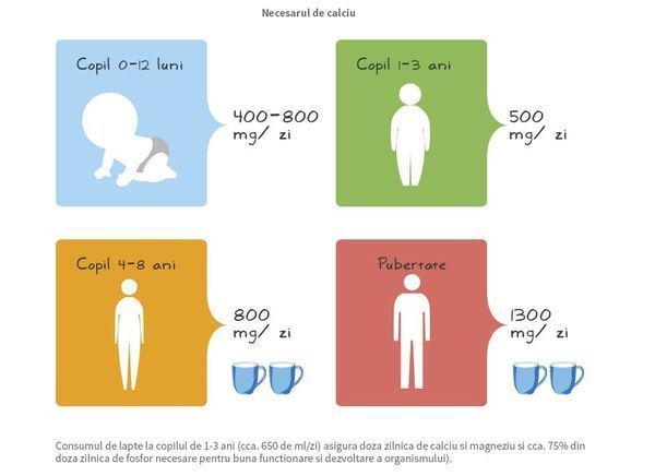 Cat lapte trebuie sa bea un copil?
