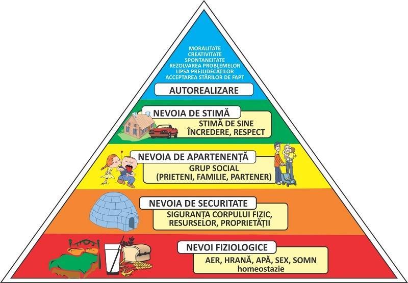De ce are nevoie copilul tau pentru a fi fericit, conform piramidei lui Maslow
