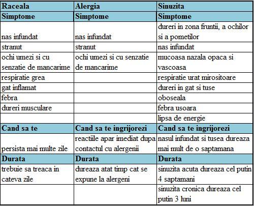 tabel_raceala_alergie_sinuzita