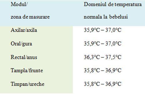 temperatura_bebelusi