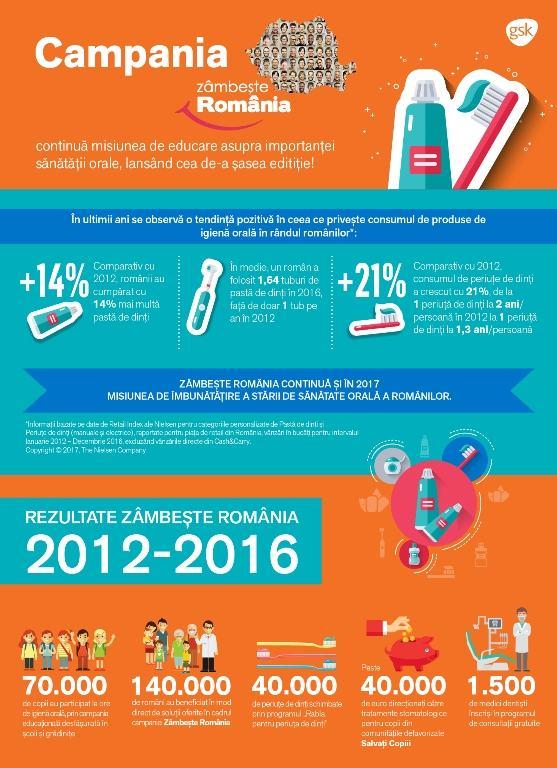 GSK Consumer Healthcare da startul celei de-a sasea editii a campaniei Zambeste Romania