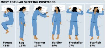 Pozitia in care dormi iti da in vileag personalitatea