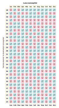Cum afli sexul copilului cu ajutorul calendarului chinezesc?